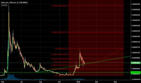 BCNBTC: Bytecoin price prediction