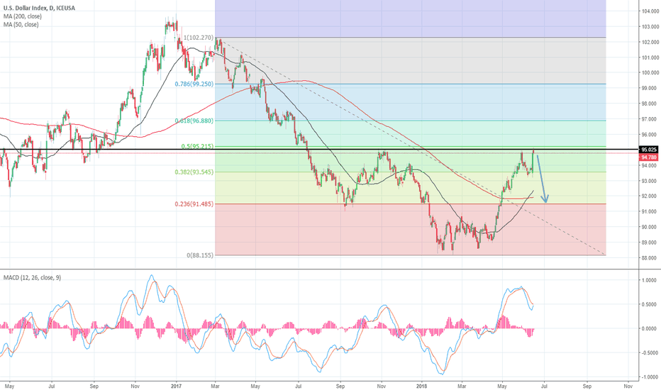 DX1!: USD to fall across the board ?