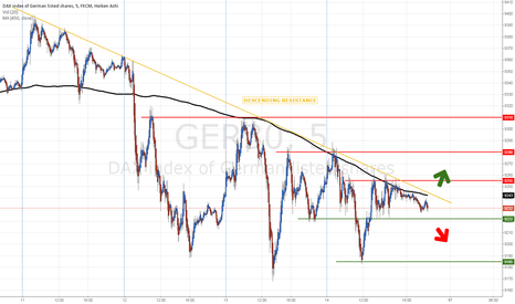 GER30: Still testing the resistance !
