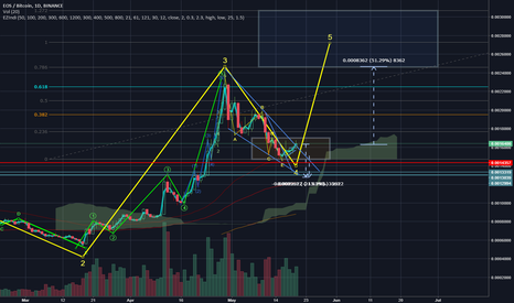 EOSBTC: Eos wave 5 probably forming
