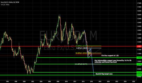 EURUSD: Long term bearish flag on EUR/USD will it go below parity?