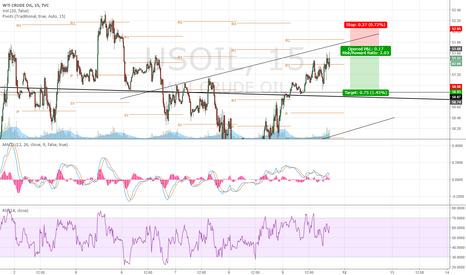USOIL: Advance Sell Crude Oil