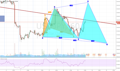 USDJPY: UJ is going to keep the downtrend or respect the xabcd pattern?