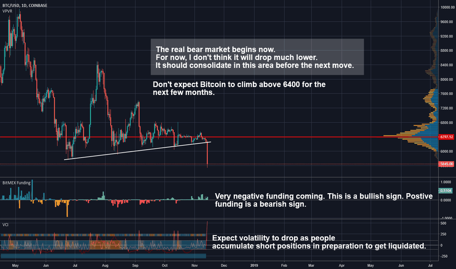 BTCUSD: Bitcoin has broken 6k. You can long the bounce, but expect lower