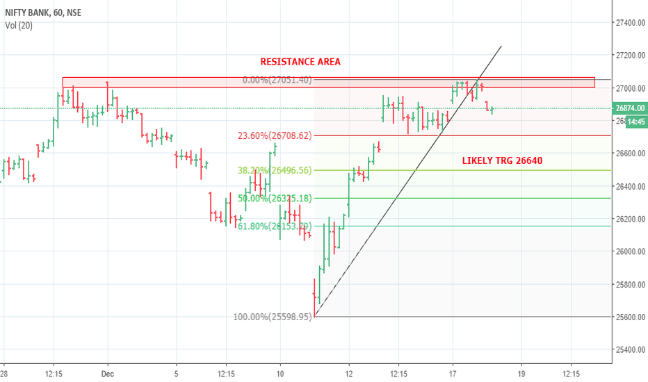 BANKNIFTY: BANKNIFTY LIKELY TRG 26640 ( HIGH PROBABILTY )