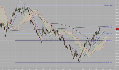 USOIL: Crude Oil short Daily