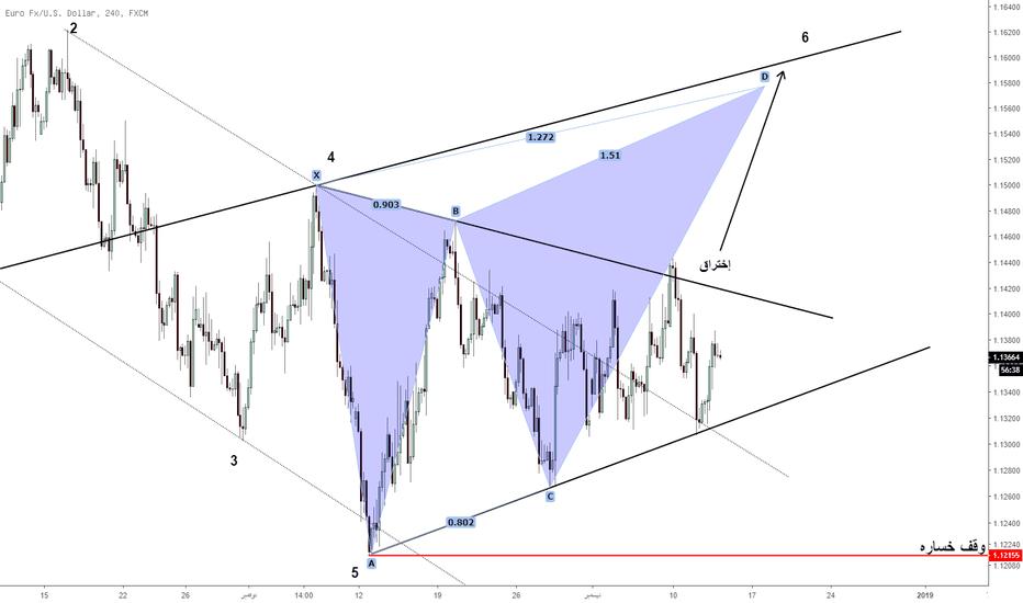 EURUSD: ُEURUSD - مازال يسير داخل المثلث