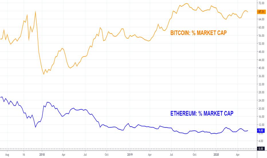 bitcoin market cap vs ethereum)