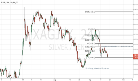 XAGJPY: Obvious weakness in silver...Go short