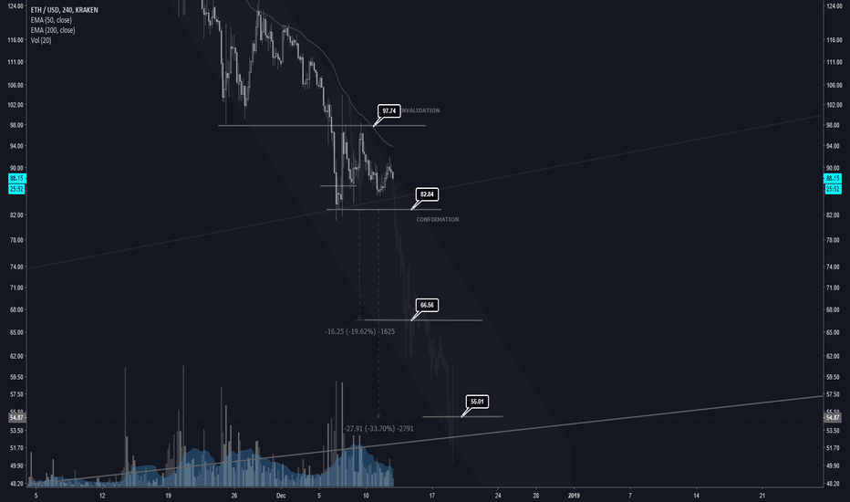ETHUSD: ETHUSD - 30% Cyclical Short Trade? Final Swan Dive?