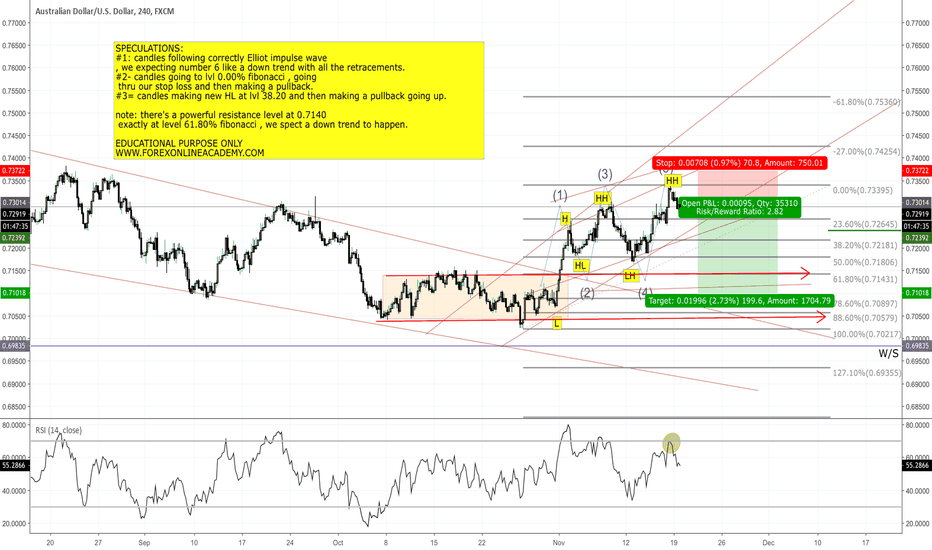 AUDUSD: AUD/USD 4H ANALYSIS WITH SL AND TP