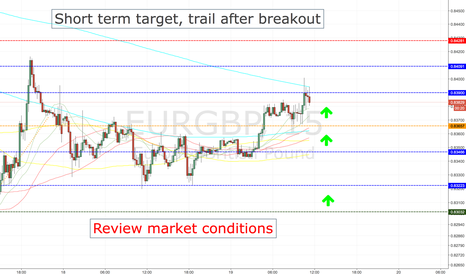 EURGBP: EURGBP LONG ENTRY LEVELS, CURRENT SESSION ONLY