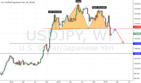 USDJPY: USDJPY Possible Sell At Neck Of Bearish H&S Pattern
