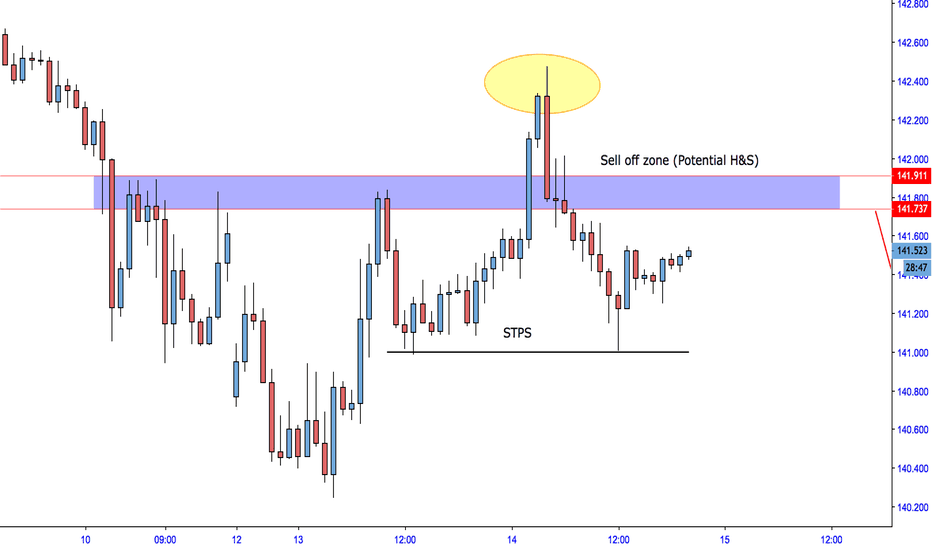 GBPJPY: Quick Retest and Down She Will Go...