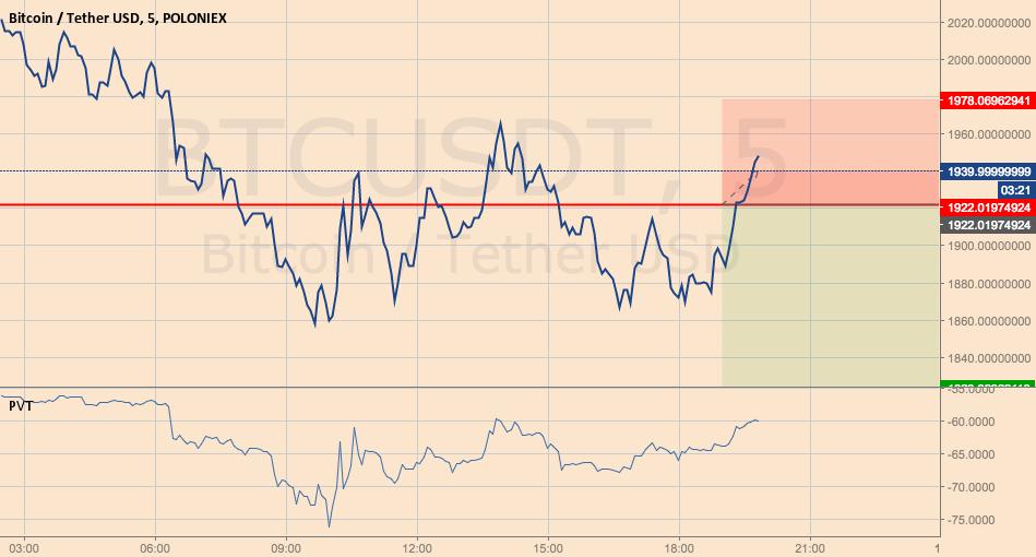 BTC vai cair?