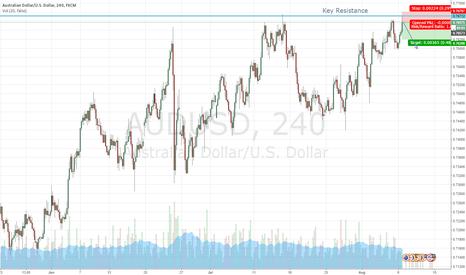 AUDUSD: AUD/USD Downtrend after resistance hit