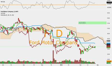 F: F - $F ADDED TO POSITION.