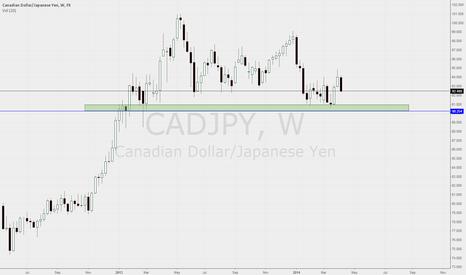 CADJPY: CADJPY Weekly