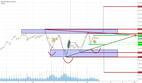 SPY:  SP500 graphics in a convergent triangle