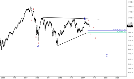 IBEX35: IBEX35 READY FOR BIG MOVE