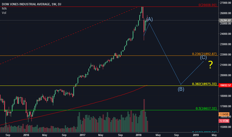 DJI: Dow chart update.. Maybe future price action?