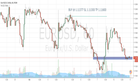 EURUSD: EURUSD - LONG at Demand Zone