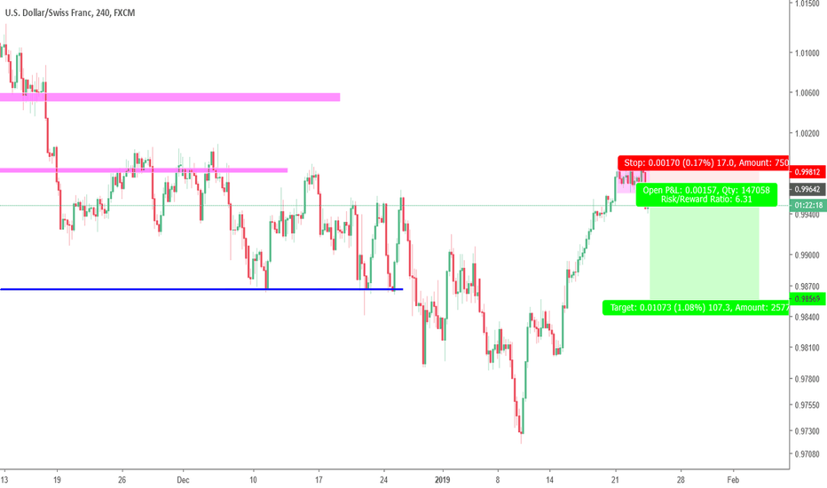 USDCHF: Pop out of Dist