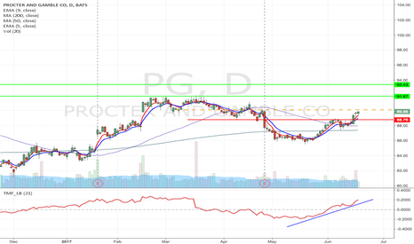 PG: PG - Potential Bump & run formation long from $90.07 upto $93.43