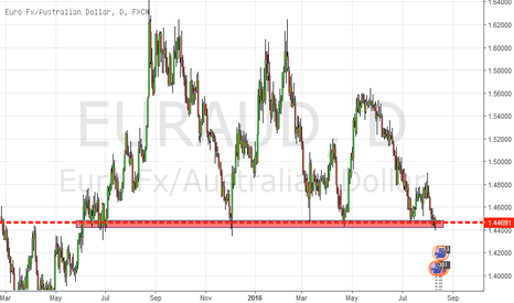 EURAUD: Massive structural test!