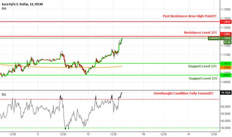 EURUSD: EUR/USD SHORT Trade Short Setup 5 Hours+ Down Trend Analysis!