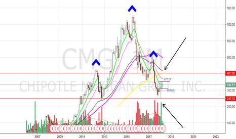 CMG: CMG earnings trade setup