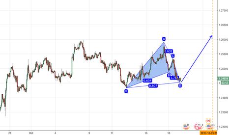USDCAD: Buy USDCAD harmonic pattern near supply zone