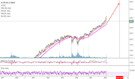 SPX500USD: S&P 500- The Bubble