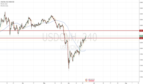 USDCNH: Price above MA 100 and MA 25