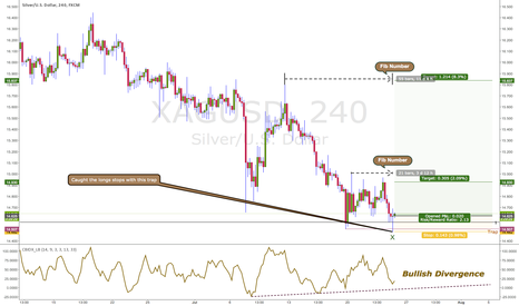XAGUSD: Silver - A Long Setup Now That The Longs Are Shaken
