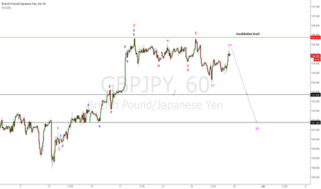 GBPJPY: hourly elliott