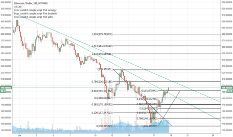 ETHUSD: Are we going to break the top blue line (currently ~206)?