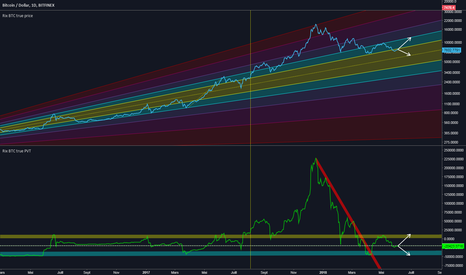 BTCUSD: Analyse PVT long terme du bitcoin : fin de la bulle spéculative