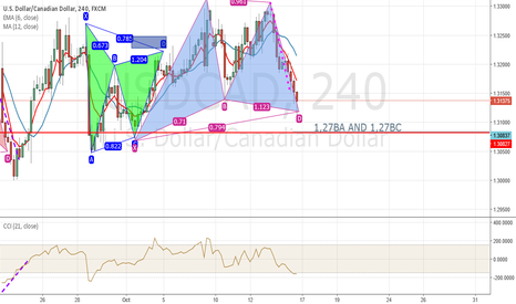USDCAD: POSSIBLE GARTLEY ON USDCAD