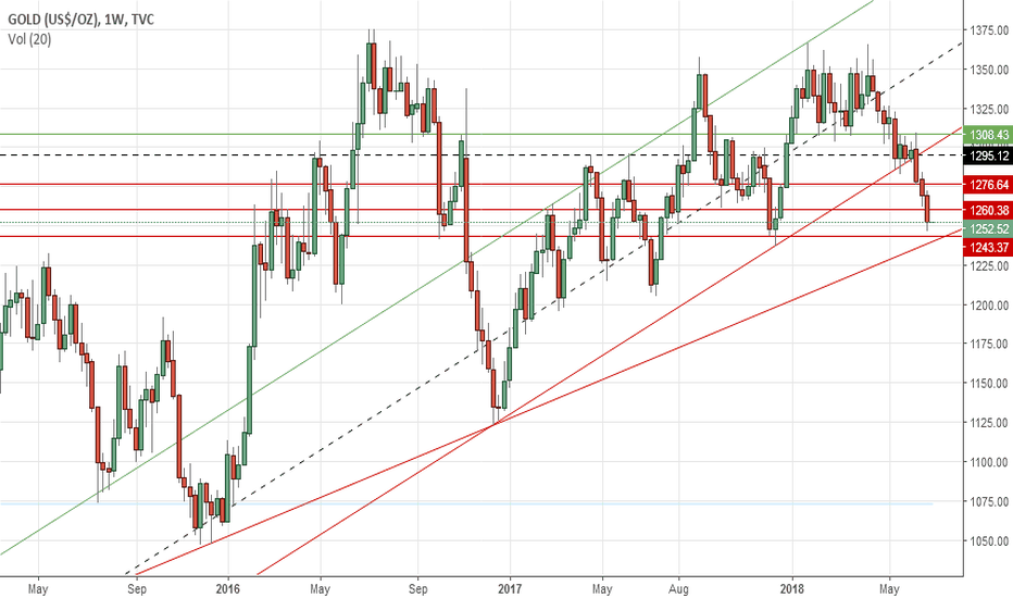 GOLD: Gold's weekly outlook: July 02-06