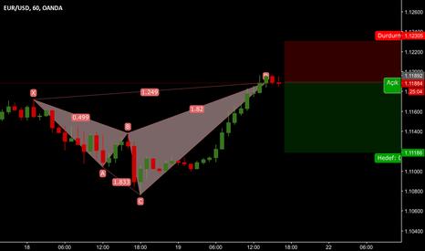 EURUSD: Eur usd 1 h short