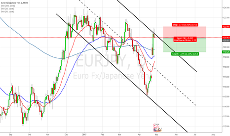 EURJPY: [EURJPY] Short Opportunities