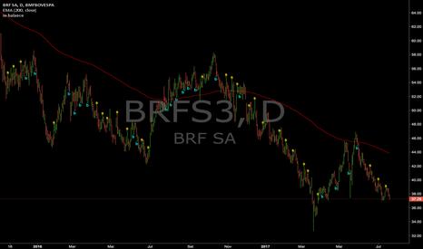 BRFS3: Signais : BRFS3 (Diário)