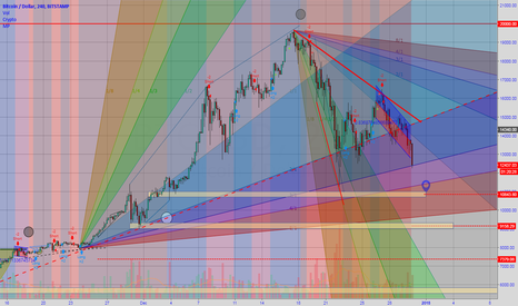BTCUSD: NYE getting drunk on Bitcoin and Alts