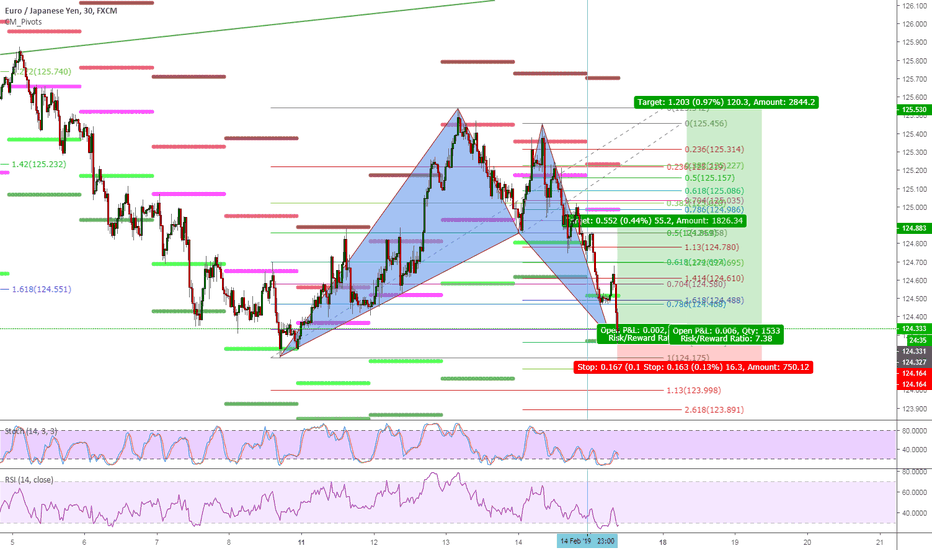 EURJPY: Bullish Bat Pattern