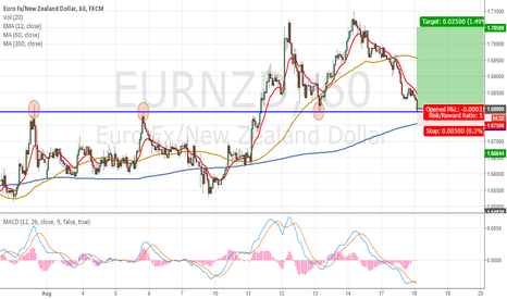 EURNZD: EURNZD The Importance of the Sup/Res at 1.68