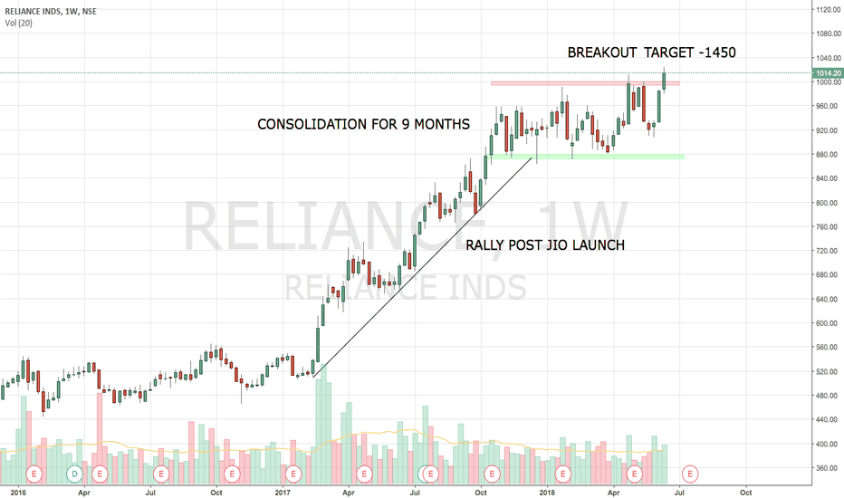 RELIANCE: RELIANCE - WEEKLY BREAKOUT