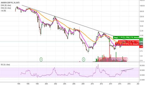 AMRN: AMRN long term trend line approaching