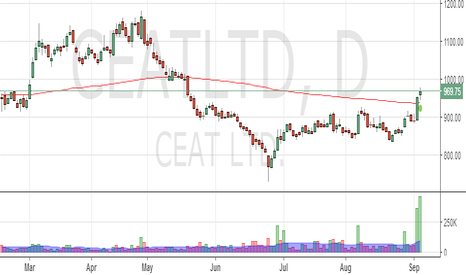 CEATLTD: CEAT : Change in long term trend ?