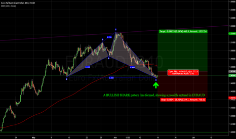EURAUD: EURAUD possible movement UP